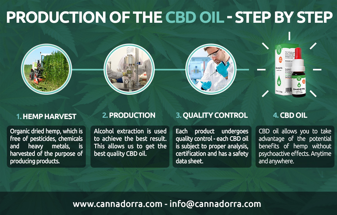 CBD oil - the most effective extraction with alcohol